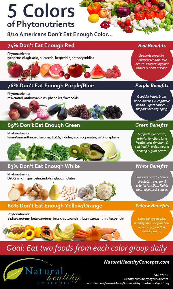 Colors of fruits and vegetables