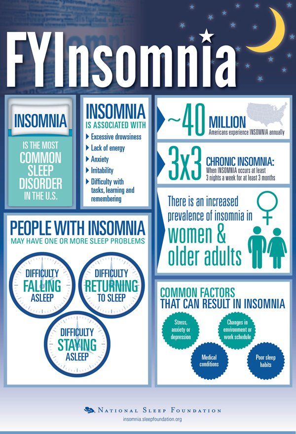 Insomnia chart national slep foundation